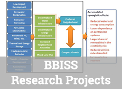"Diagram of how the synergy of green infrastructure elements lead to greater sustainability with text overlay, ""BBISS Research Projects."""